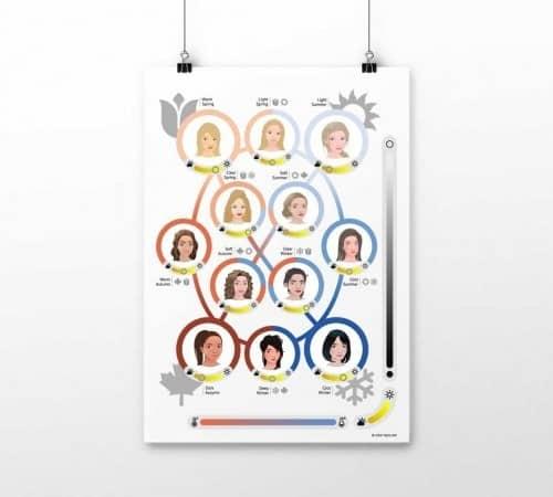 Poster 12-Typen-Farbsystem