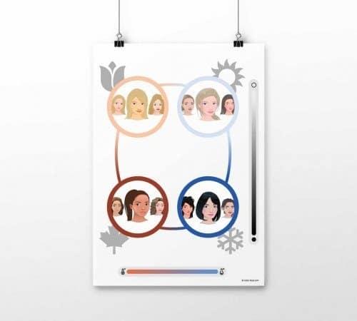 Poster 4-Jahreszeiten-Farbsystem