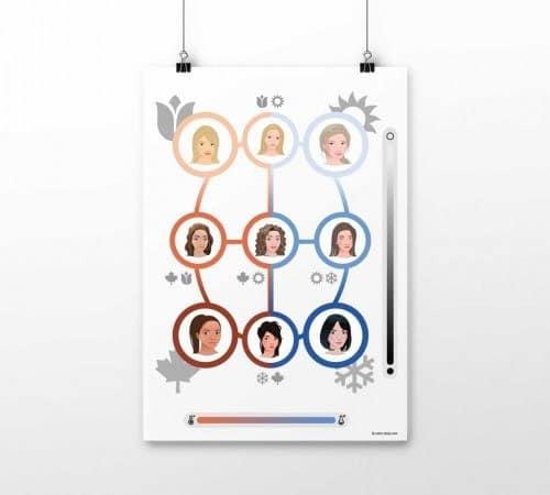Poster 9-Typen-Farbsystem