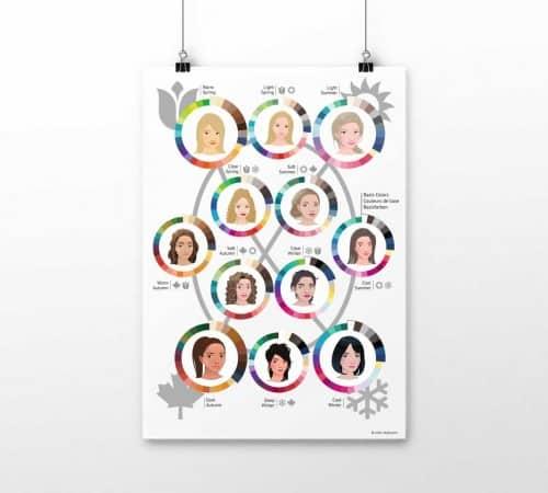 Farben für 12 Farbtypen als Poster